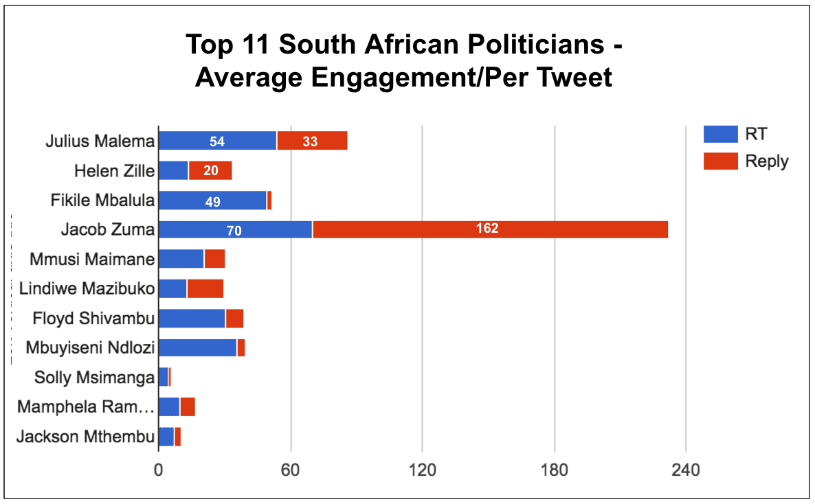 eNitiate | Top 11 South African Politicians | Twitter | Engagement | Apr 2016