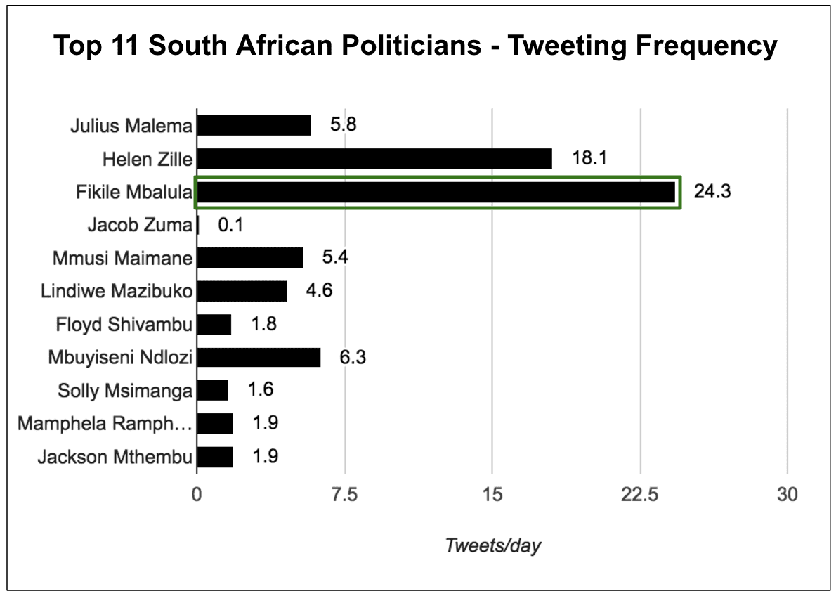 eNitiate | Top 11 South African Politicians | Twitter | Tweeting Frequency | Apr 2016