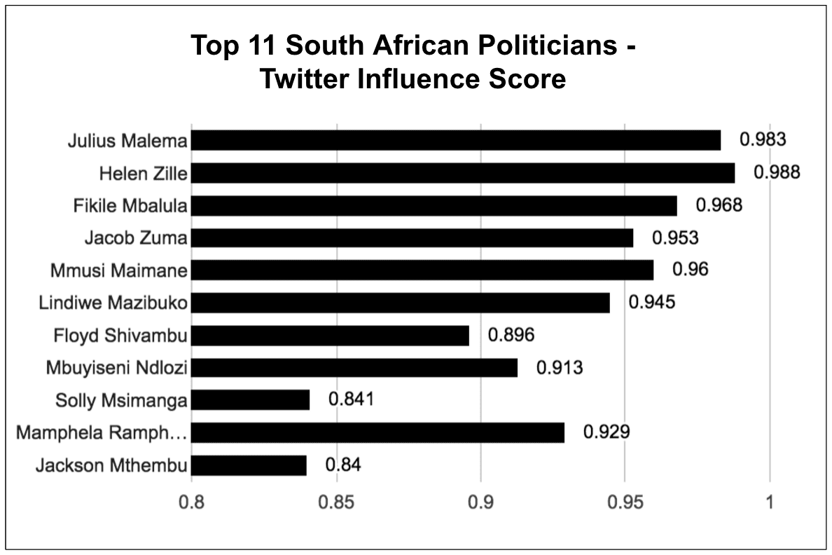 eNitiate | Top 11 South African Politicians | Twitter Influence | Apr 2016