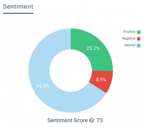 eNitiate_election_day_2016_Sentiment_3_August_2016