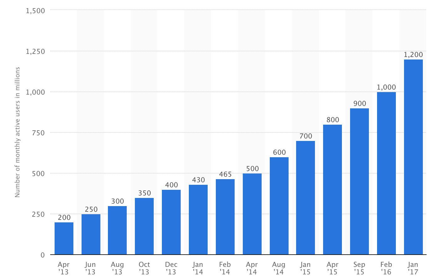 Facebook User Growth by Statista | 2017