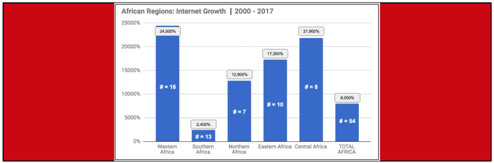 Growth of Internet Users in Africa 2017