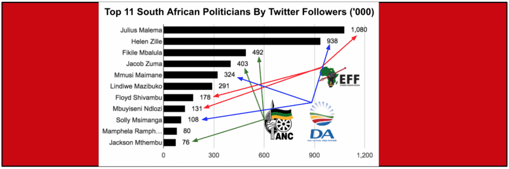 eNitiate | Top 11 South African Politicians | Twitter | Apr 2016 - Banner