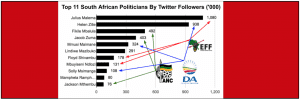 eNitiate   Top 11 South African Politicians   Twitter   Apr 2016 - Banner
