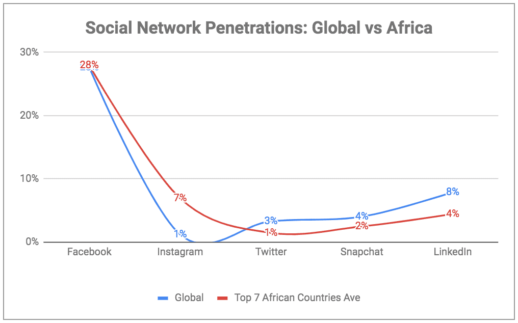 eNitiate | Digital Report 2019 | Social Network Penetrations