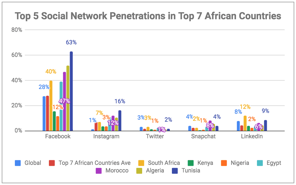 eNitiate | Digital Report 2019 | Top 7 African Countries