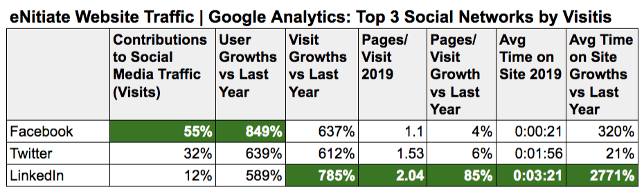 eNitiate Website | Traffic Sources on Google Analytics | Top 3 Social Networks | Nov 2019