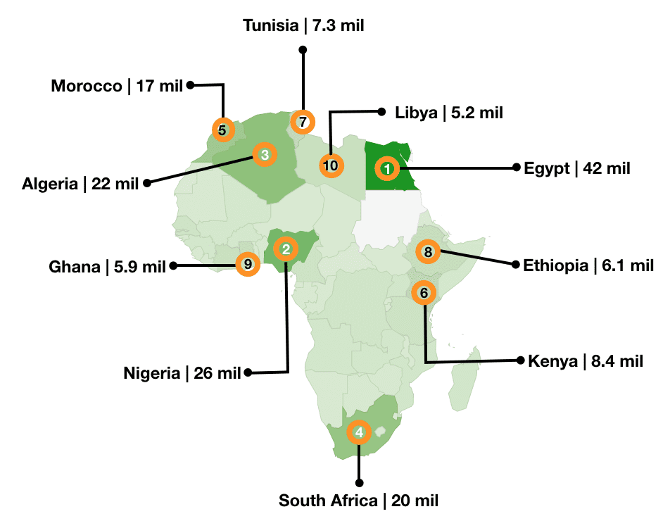 eNitiate | Top 10 African Countries | Active Facebook Users