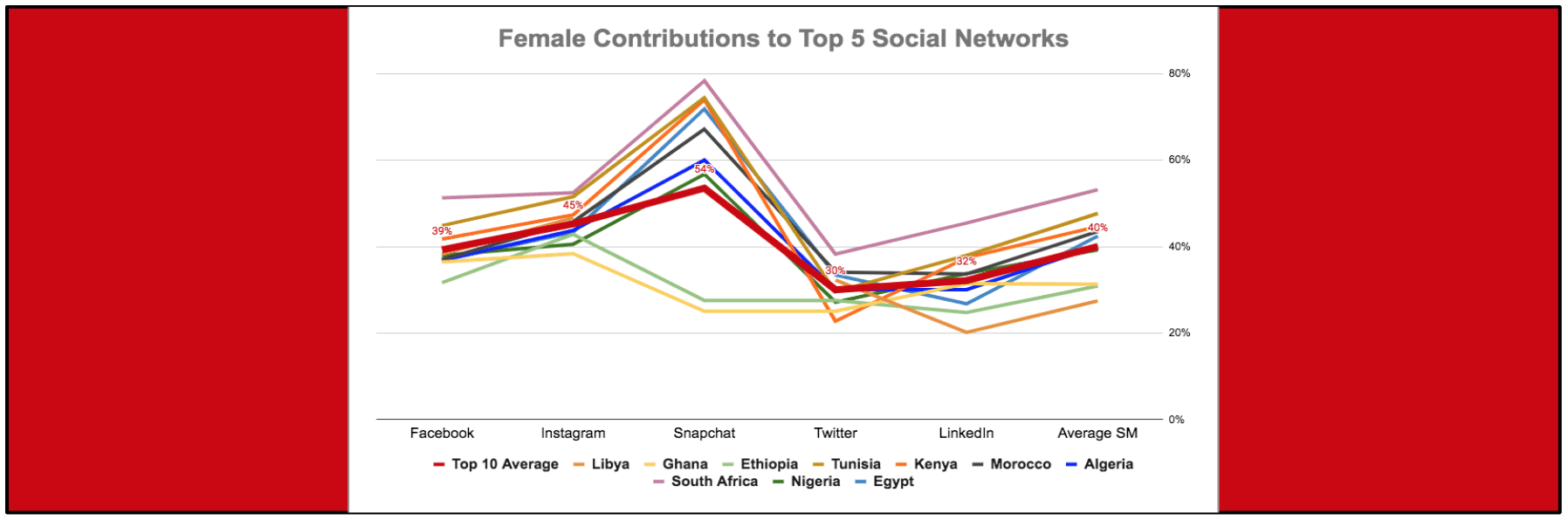 eNitiate | Digital Divide | Global Digital 2020 Report | Female Contributions | 18 Mar 2020 - 2