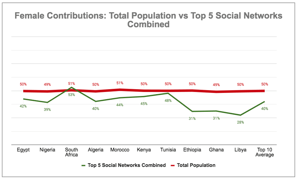 eNitiate | Global Digital 2020 Report | Female Contribution to Total Populations of Africa's Top 10 Countries by Active Facebook Users vs Aggregated Social Media | 18 Mar 2020