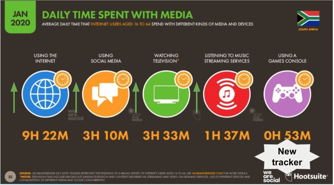 eNitiate | Global Digital 2020 Report | Daily Time Spent with Media | 26 Mar 2020