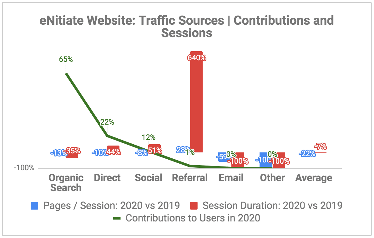 eNitiate Website | Google Analytics | Traffic Sources - Contributions and Sessions | 2020 vs 2019