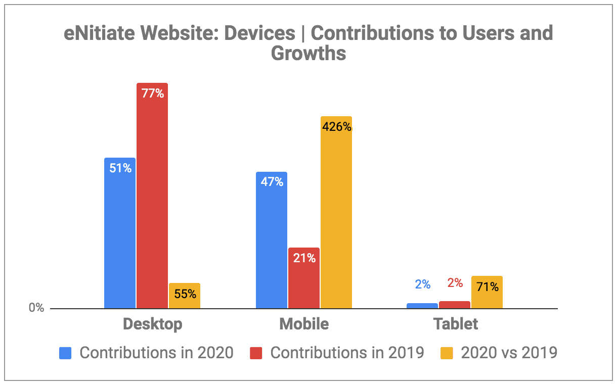 eNitiate Website | Google Analytics | Devices: User Contributions and Growths | 2020 vs 2019