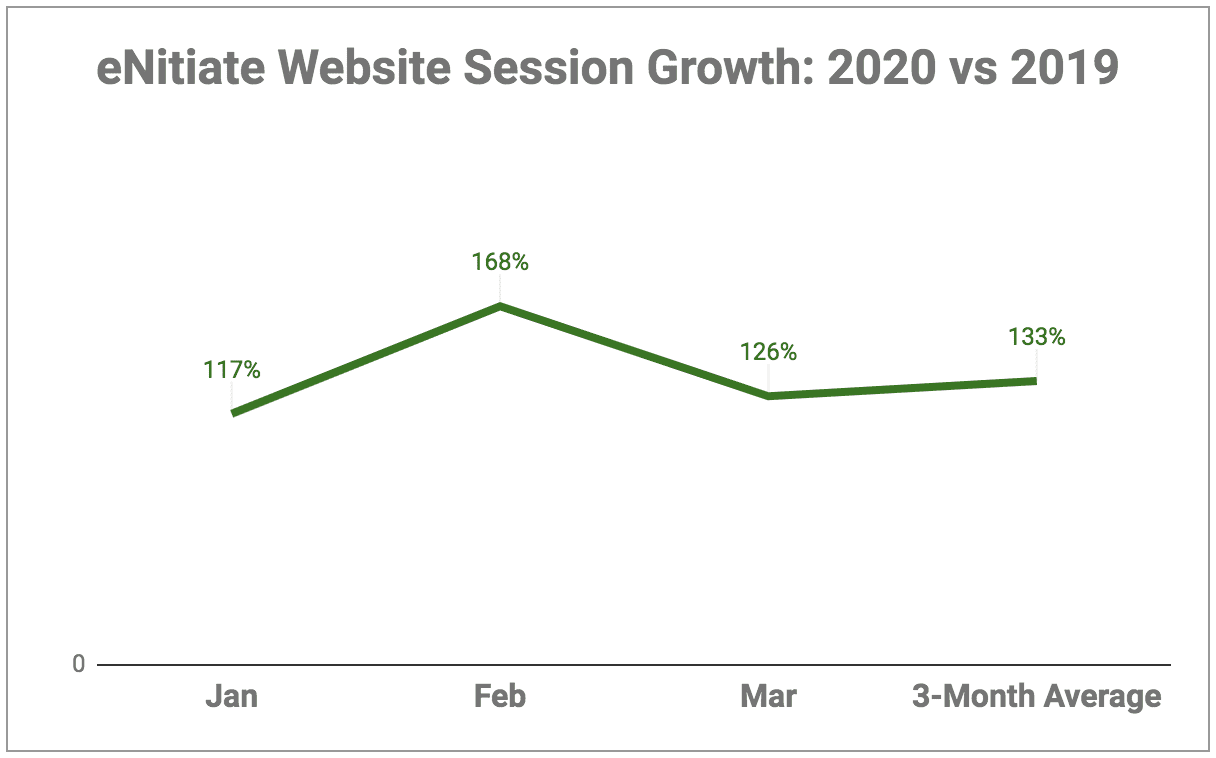 eNitiate Website | Google Analytics | Growth of Number of Sessions for the Period Jan to Mar - 2020 vs 2019
