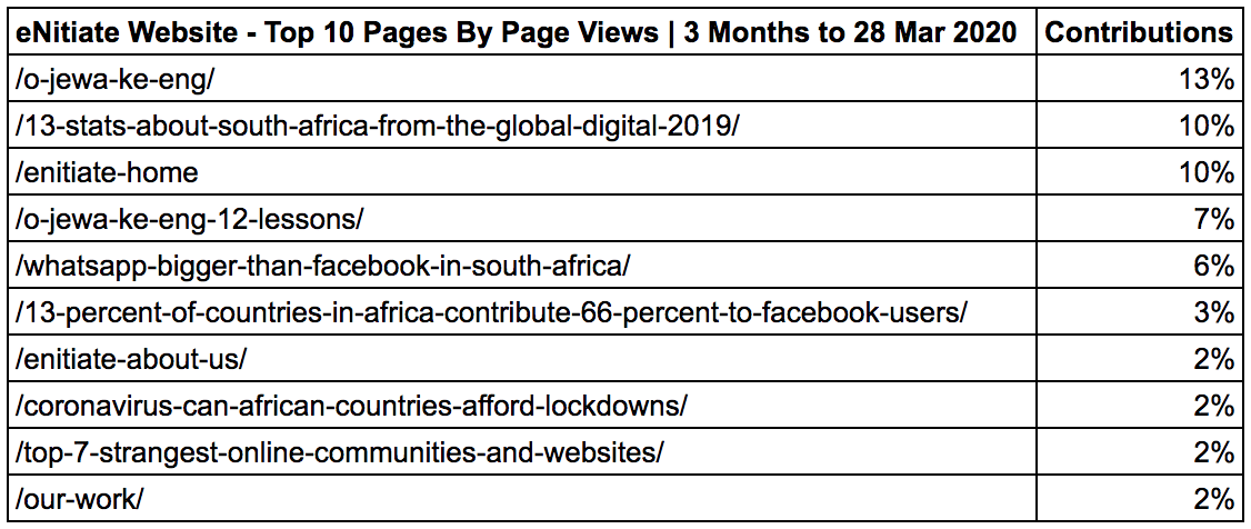 eNitiate Website | Google Analytics | Top 10 Pages By Pageviews | 2020 vs 2019