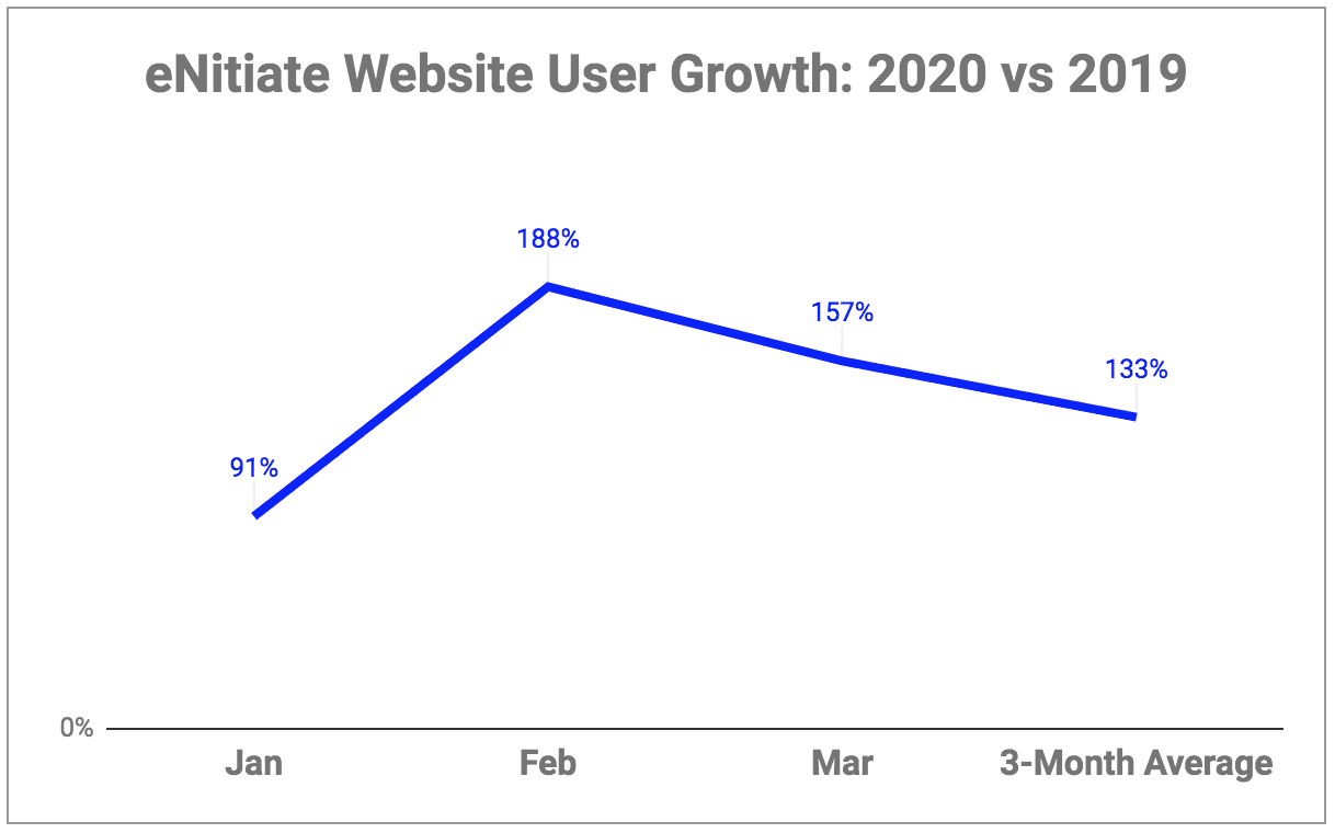 eNitiate Website | Google Analytics | Growth of Number of Users for the Period Jan to Mar - 2020 vs 2019