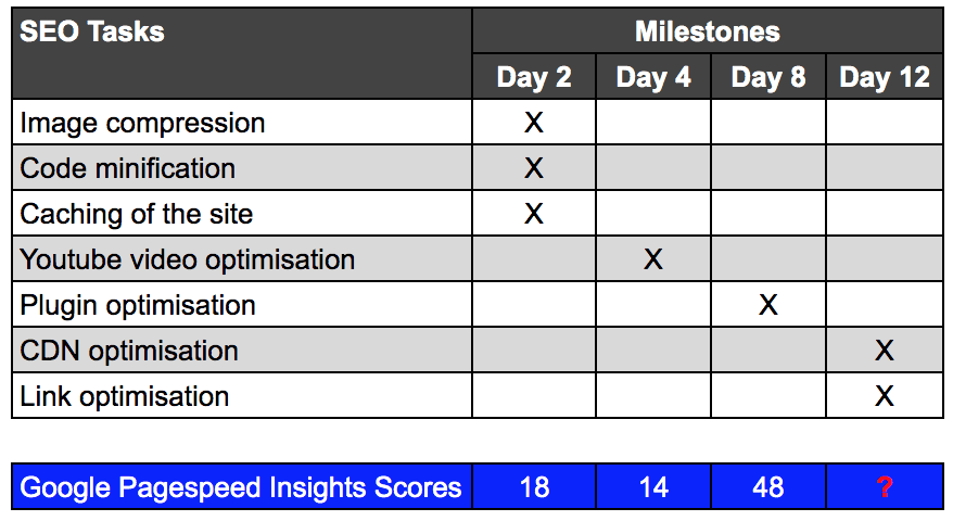 eNitiate Website | 12 Day SEO Challenge | Milestone Review | 18 Apr 2020