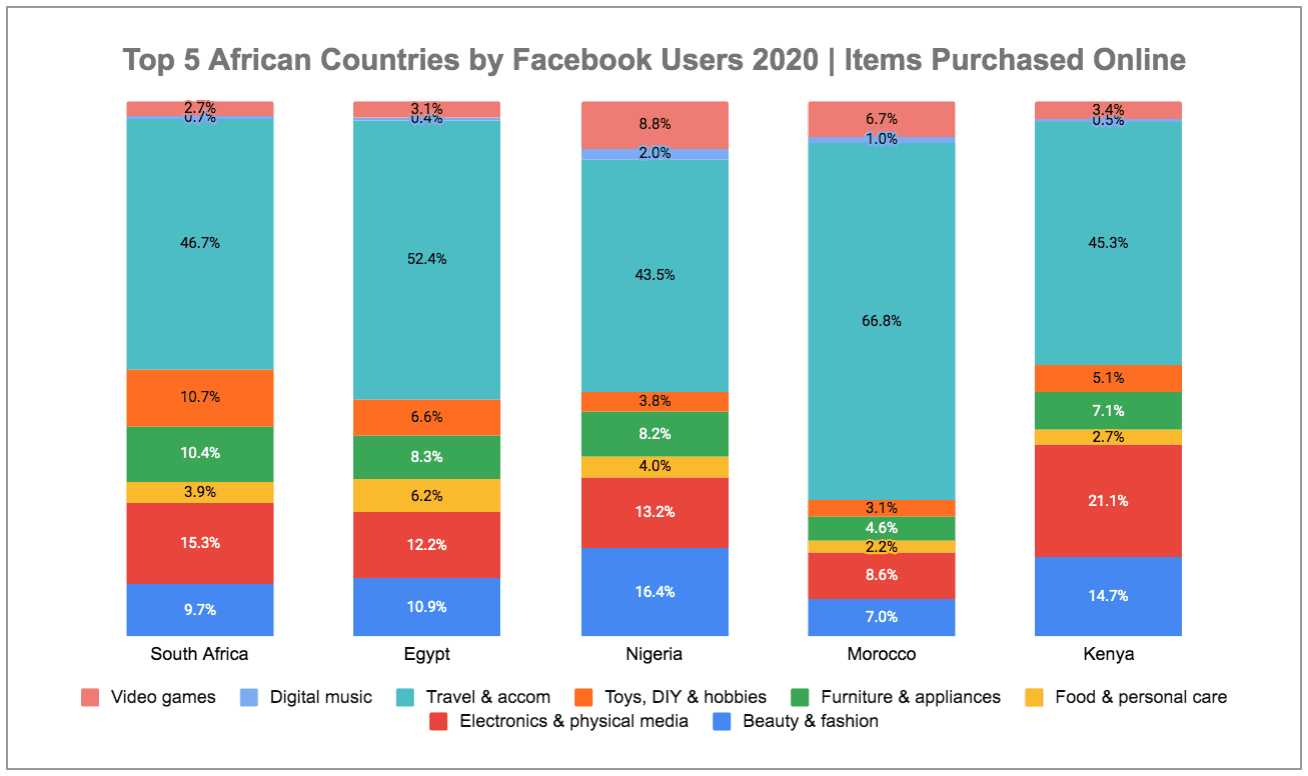 eNitiate | Digital 2020 Report | South Africa | Egypt | Nigeria | Morocco | Kenya | Items Purchased Online Purchases | 13-Mar-2020