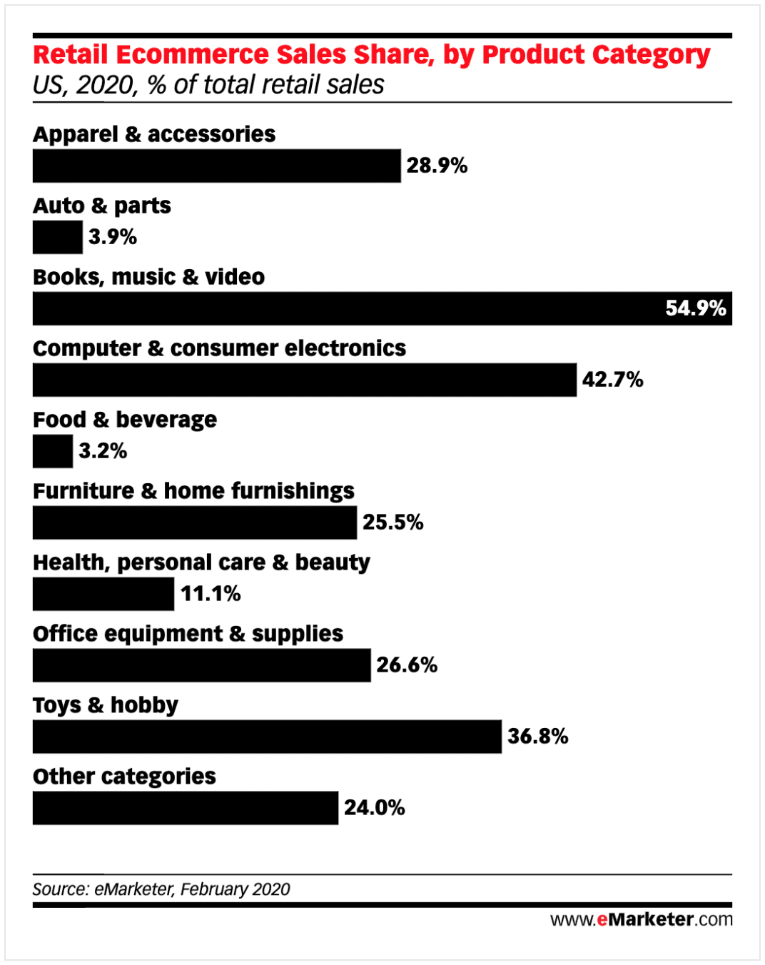 eNitiate | Emarketer | Retail Ecommerce | Top 10 Categories | 12 May 2020