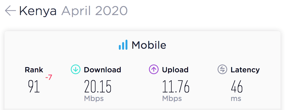 eNitiate | Unleashing-digital economies in Africa | Kenya's Mobile Speedtest Results for April 2020