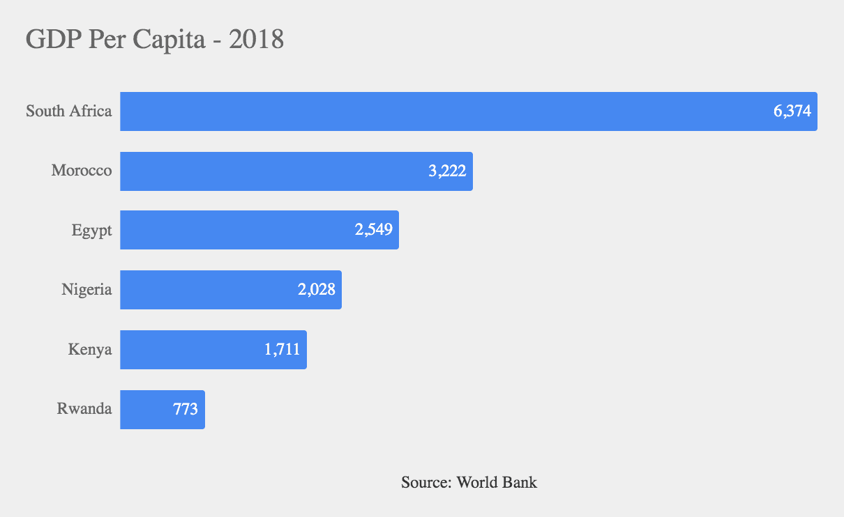 eNitiate | GDP Per Capita in 2018 - Rwanda vs Egypt vs South Africa vs Kenya vs Nigeria vs Morocco vs Egypt | Knowledge-based Economy in Rwanda | 26 Jun 2020