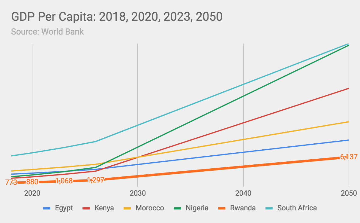 eNitiate | GDP Per Capita Growth - Rwanda vs Egypt vs South Africa vs Kenya vs Nigeria vs Morocco vs Egypt | Knowledge-based Economy in Rwanda | 26 Jun 2020 - 2