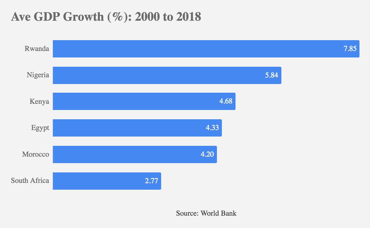 eNitiate | GDP Growth 2000 to 2018 - Rwanda vs Egypt vs South Africa vs Kenya vs Nigeria vs Morocco vs Egypt | Knowledge-based Economy in Rwanda | 26 Jun 2020