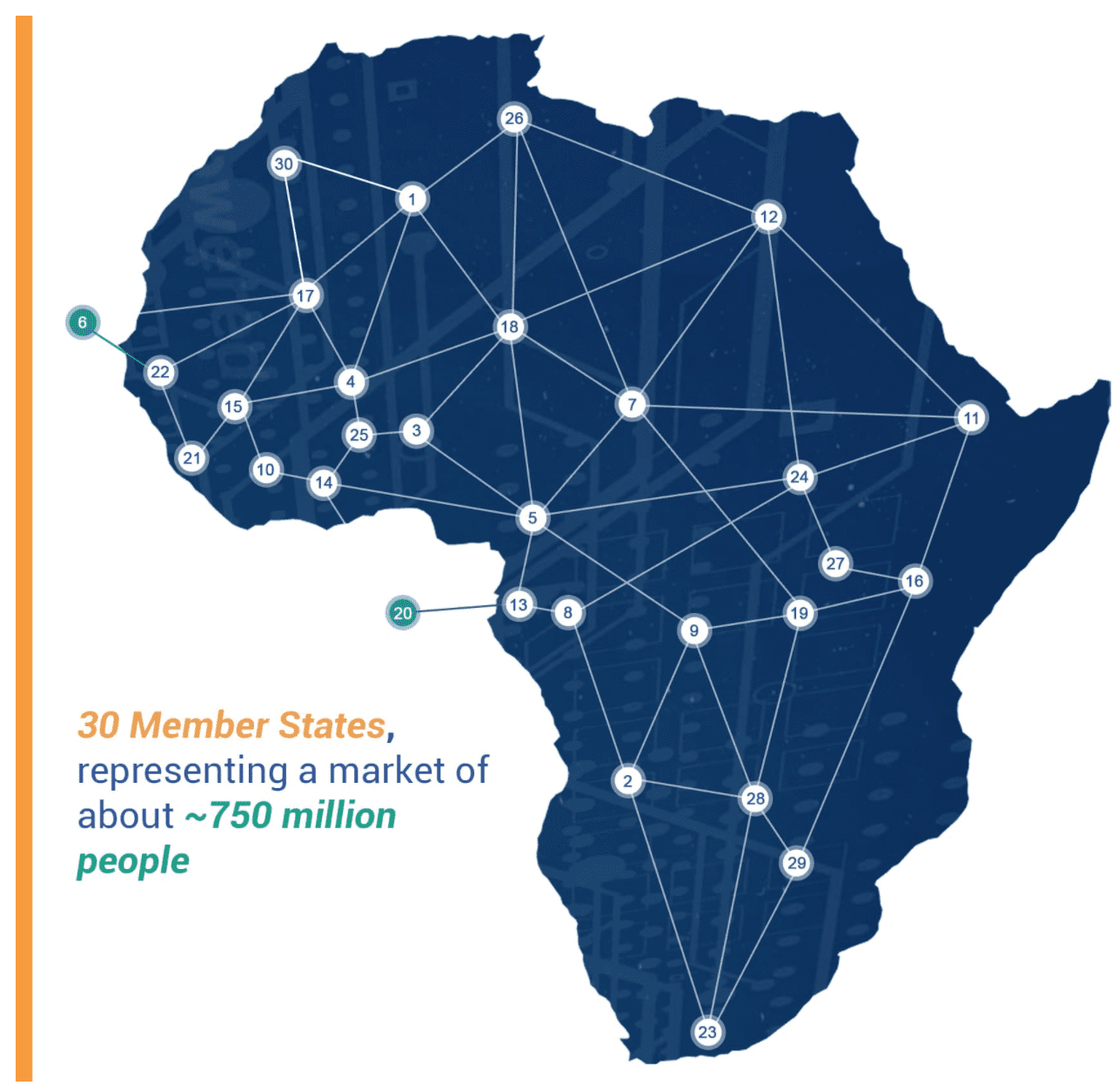 eNitiate | Smart Africa | The 30 Member States | 23 June 2020