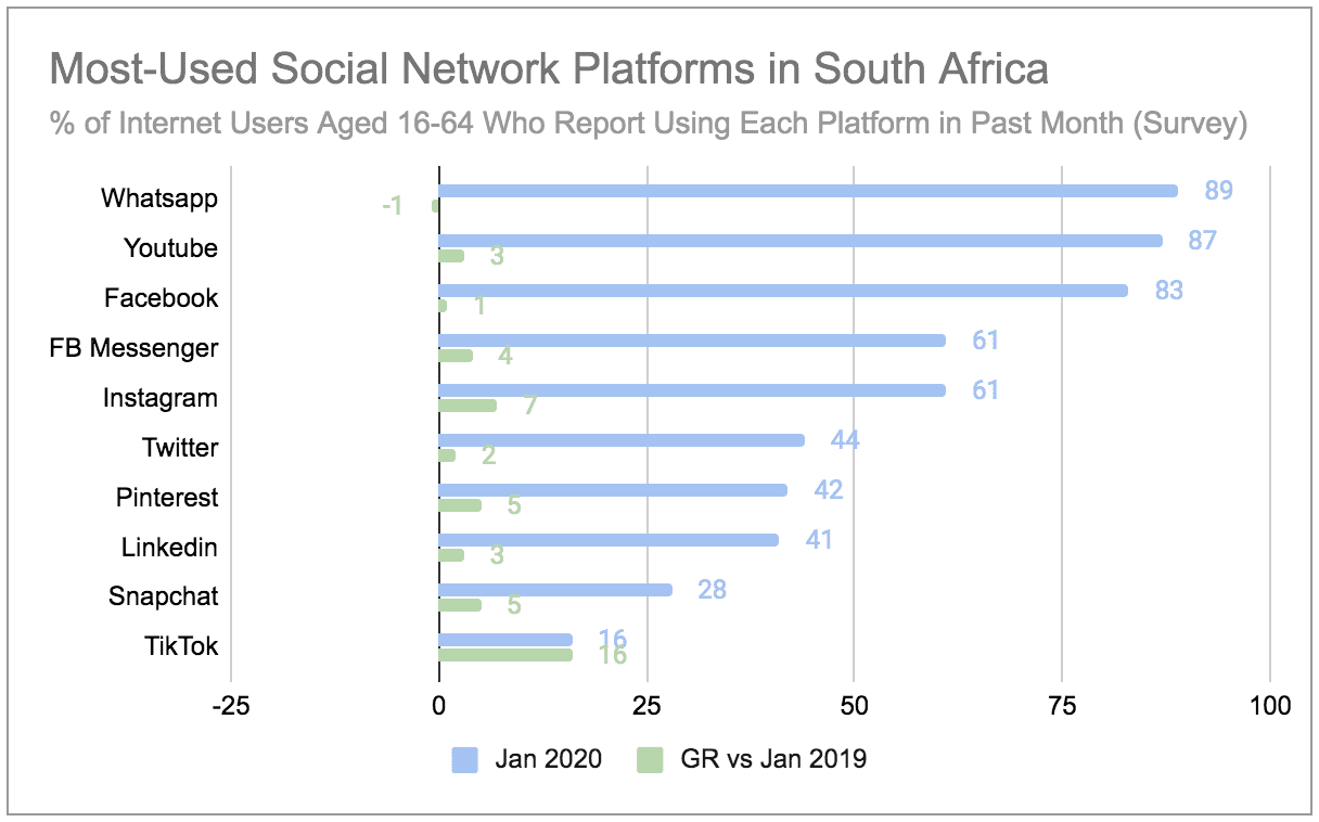 Bra Willy Seyama | eNitiate | Digital 2020 Report South Africa 2020 | 5 Jul