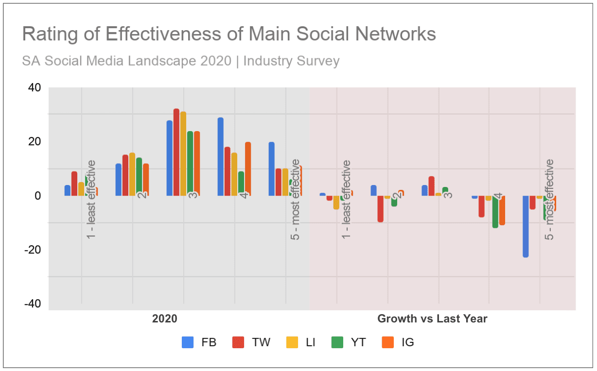 Bra Willy Seyama | eNitiate | Ornico | Social Media Landscape 2020 | Industry Survey | Rating of Effectiveness of Main Social Networks | 5 Jul