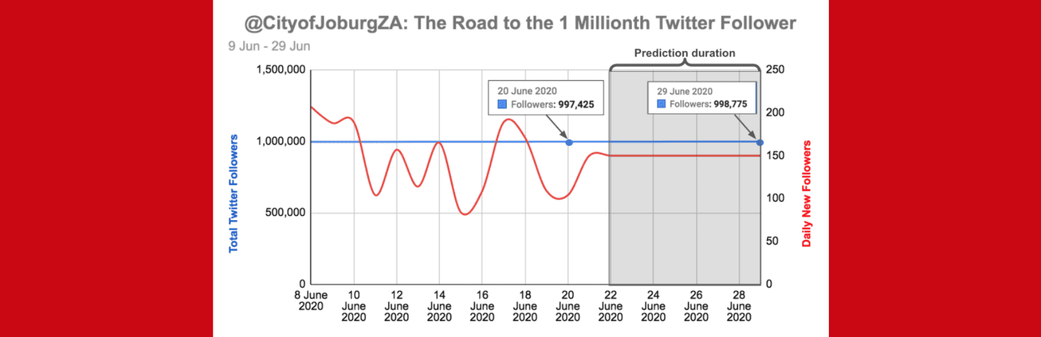 eNitiate | Historical data | City of Joburg | One Millionth Twitter Follower Tracker | 9-29 June 2020 | Banner