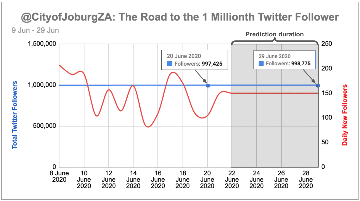 eNitiate | Historical Data | City of Joburg | One Millionth Twitter Follower Tracker | 9-29 June 2020