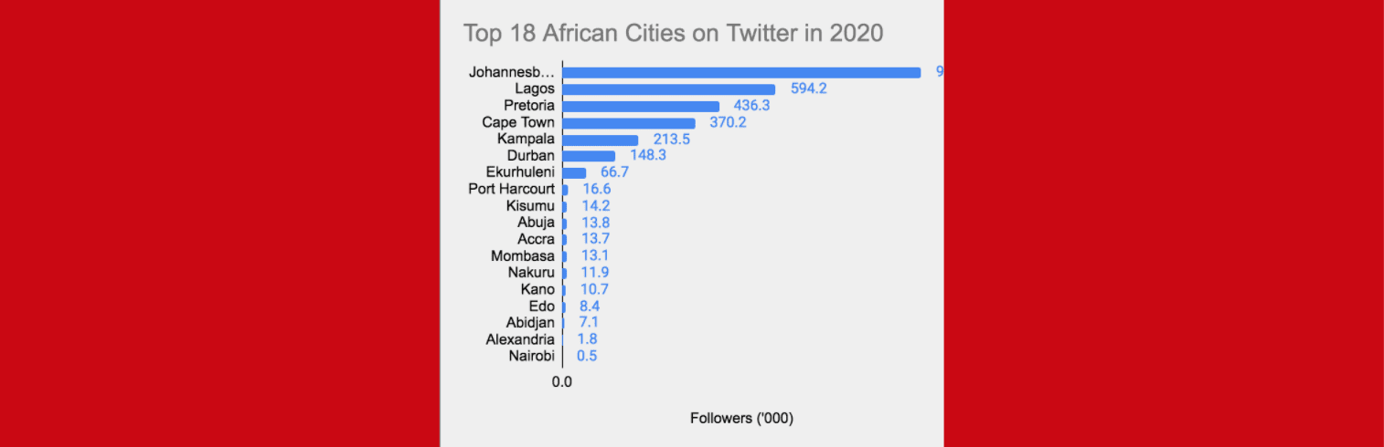 eNitiate | Top 18 African Cities on Twitter | Feature | 2 Jul 2020