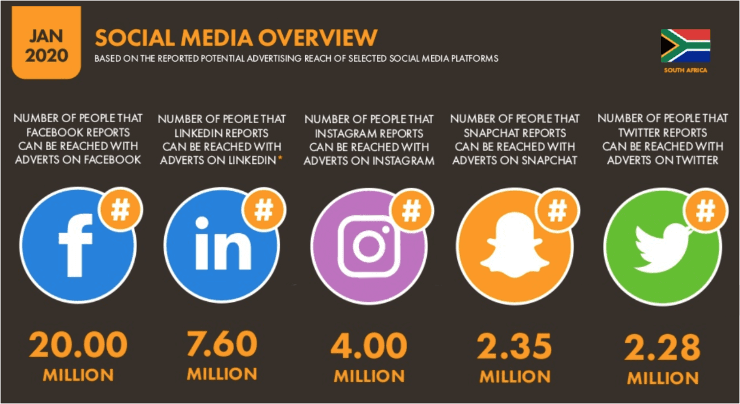 Bra Willy Seyama | eNitiate | We Are Social | Digital Report 2020 | Top 5 Social Networks | COVID-19 | South Africa | 21 Aug 2020