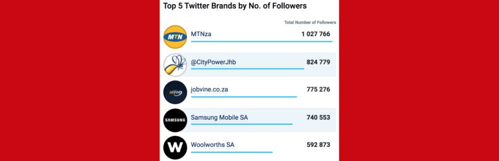 Bra Willy Seyama | eNitiate | Socialbakers | Top 10 Twitter Brands by No. of Followers | South Africa | 21 Aug 2020-Banner
