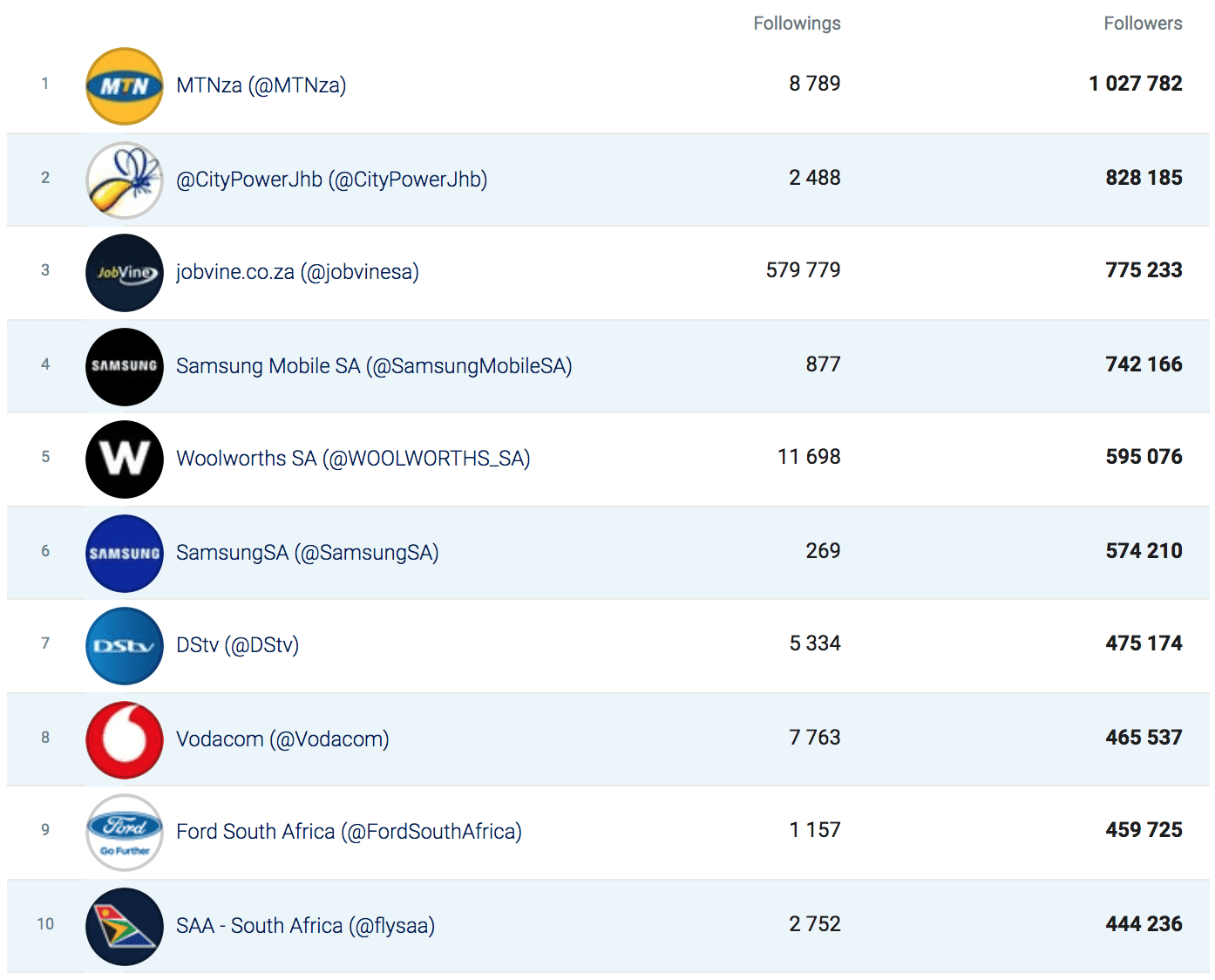 Bra Willy Seyama | eNitiate | Socialbakers | Top 10 Twitter Commercial Brands by No. of Followers | COVID-19 | South Africa | 21 Aug 2020