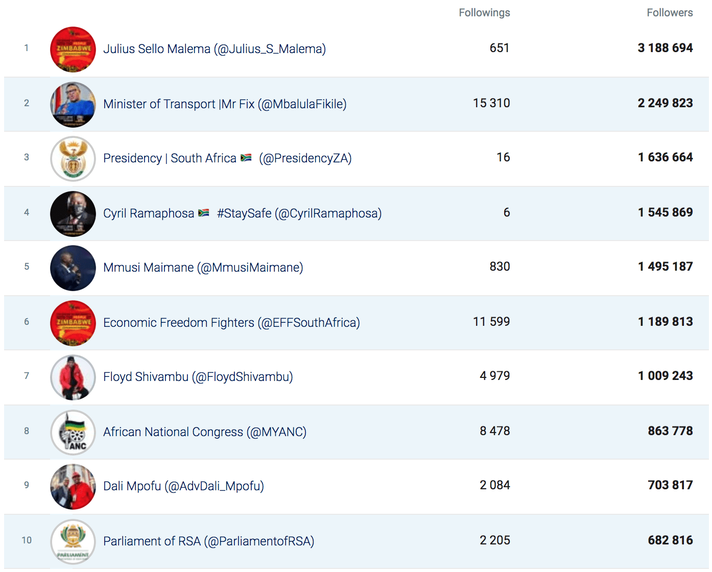 Bra Willy Seyama | eNitiate | Socialbakers | Top 10 Twitter Political Brands by No. of Followers | COVID-19 | South Africa | 21 Aug 2020