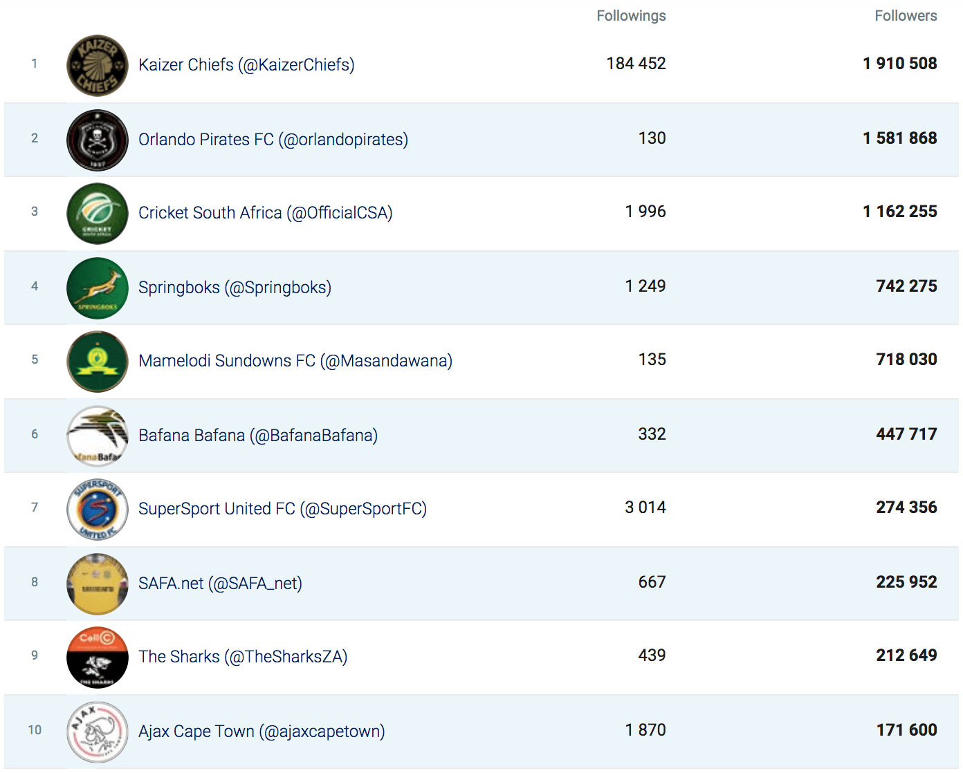 Bra Willy Seyama | eNitiate | Socialbakers | Top 10 Twitter Sport Brands by No. of Followers | COVID-19 | South Africa | 21 Aug 2020