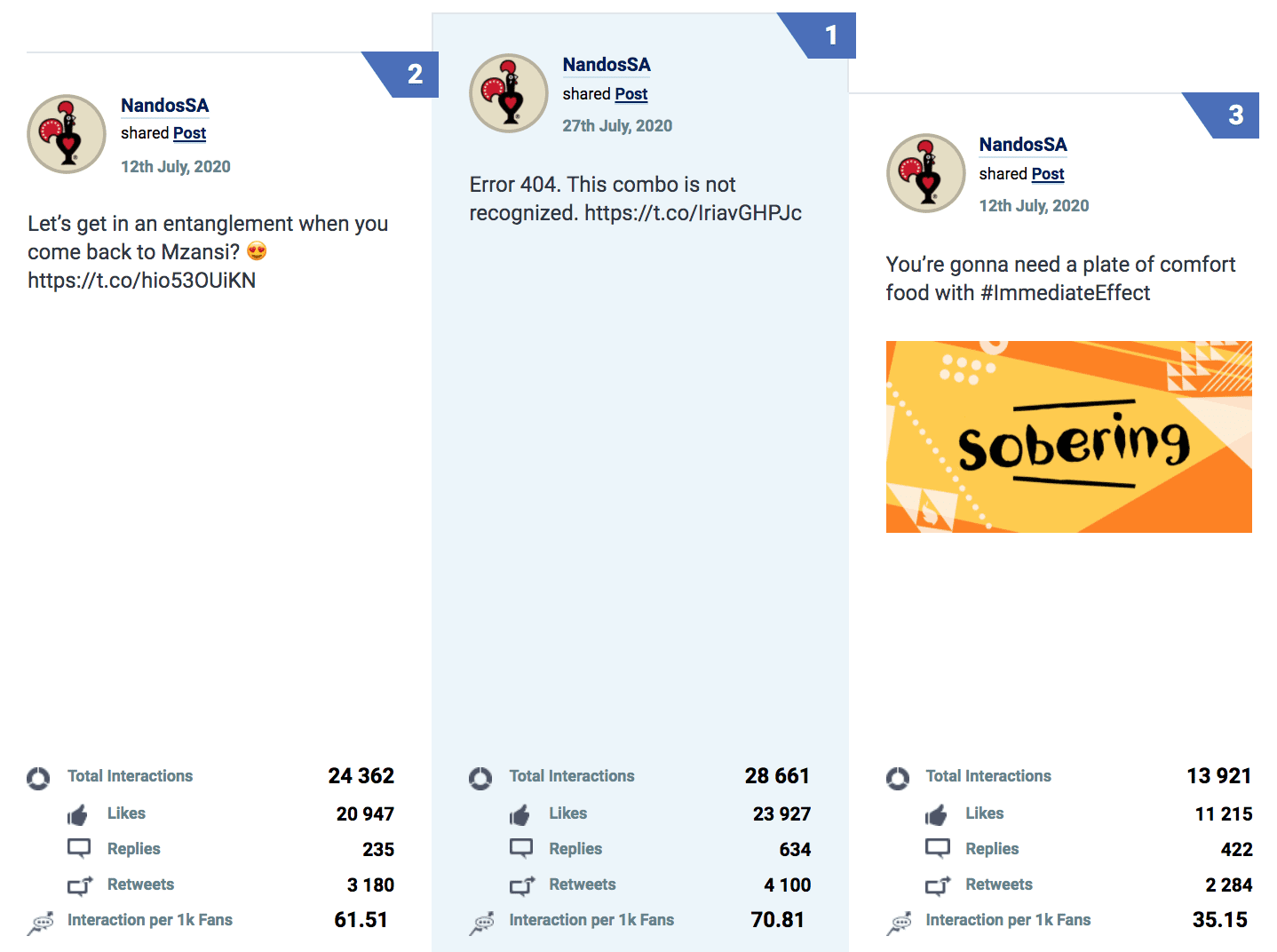 Bra Willy Seyama | eNitiate | Socialbakers | Top 3 Twitter Posts by Interactions in July | South Africa | 21 Aug 2020