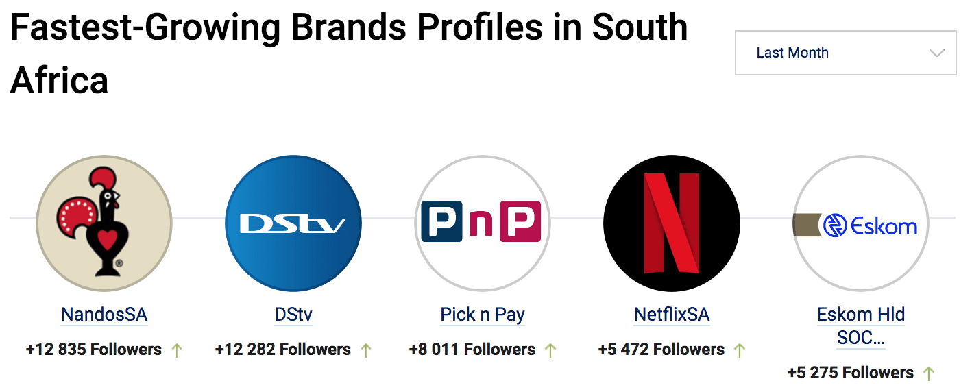 Bra Willy Seyama | eNitiate | Socialbakers | Top 5 Fastest Growing Brands on Twitter by No. of Followers | South Africa | 21 Aug 2020