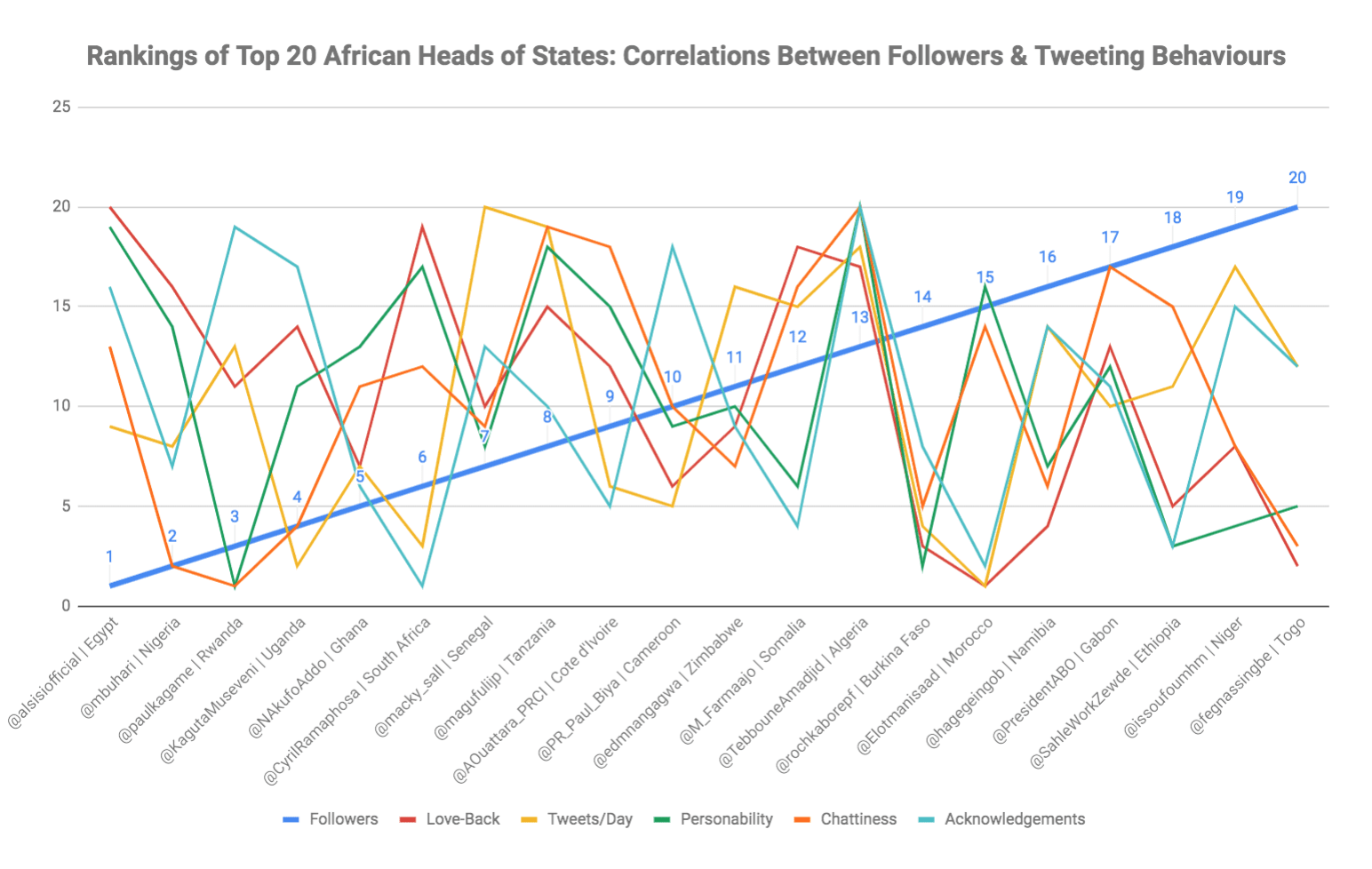eNitiate | Top 20 African Heads of States on Twitter | Followers vs Tweeting Behaviours | September 2020