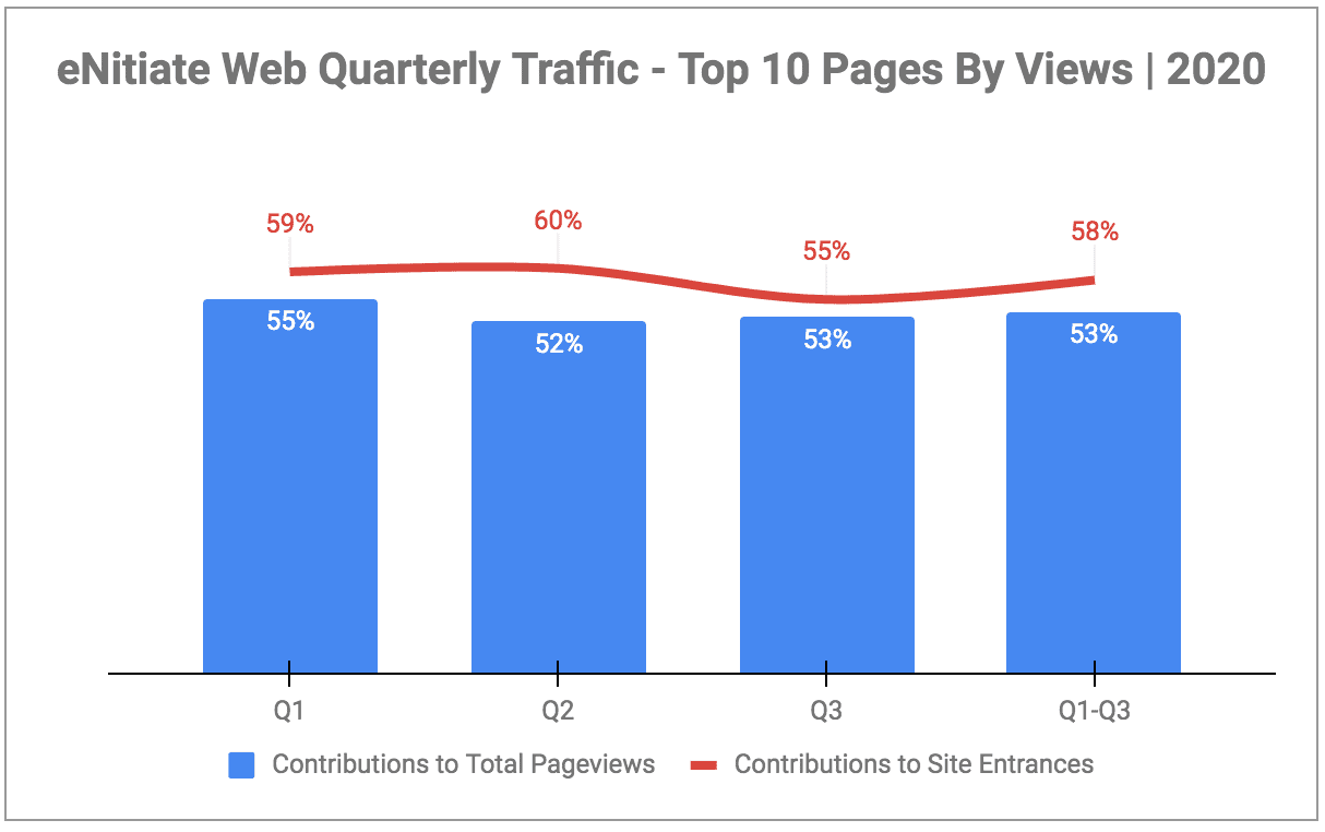 eNitiate Website Traffic ROI | Contributions - Pageviews and Site Entrances | Oct 2020-1