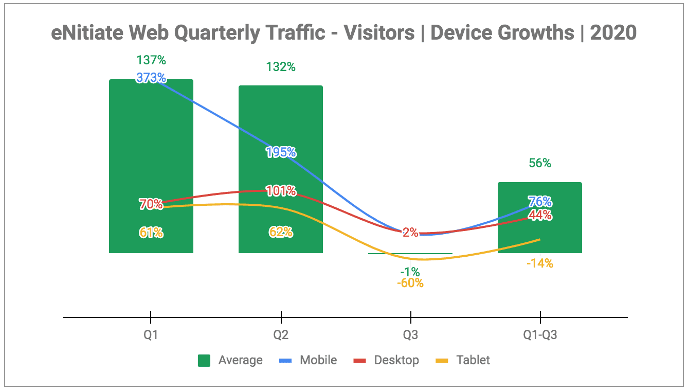 eNitiate | Web Quarterly Traffic | Devices - Growths | Oct 2020-2
