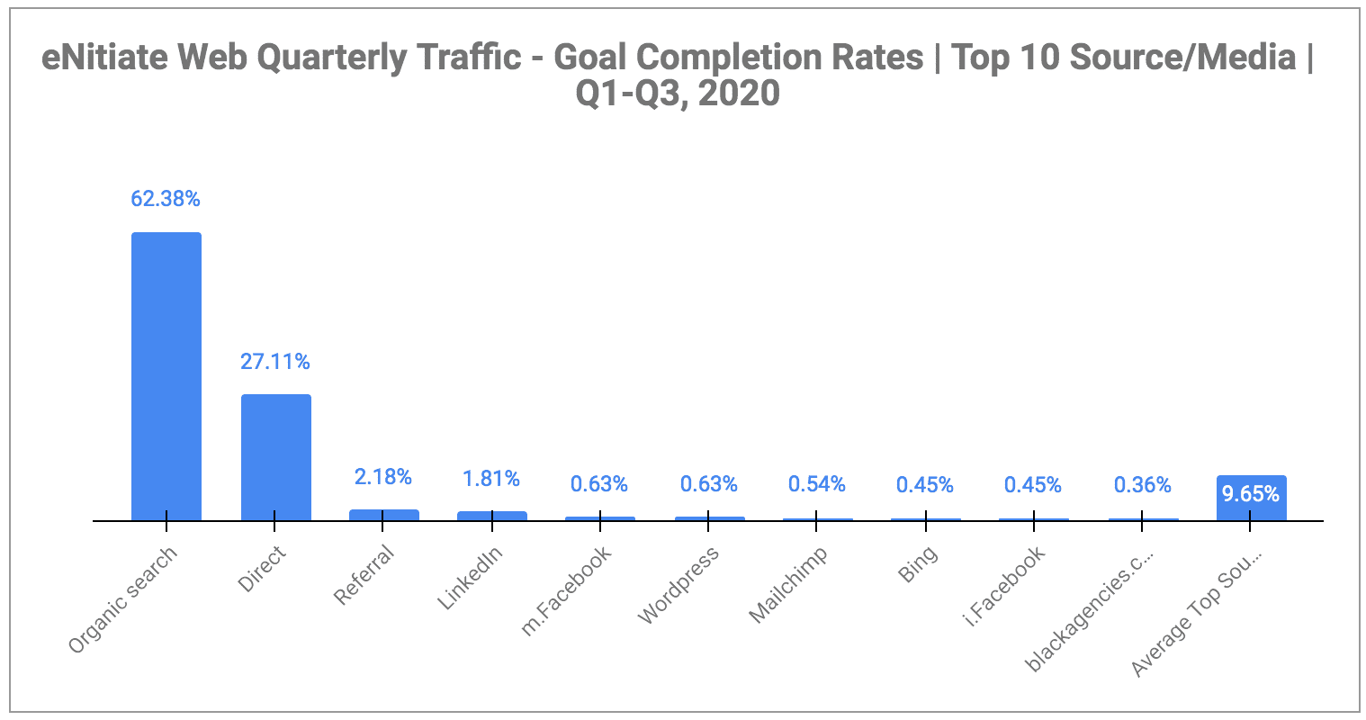 eNitiate | Web Quarterly Traffic | Goal Completion Rates - Top 10 Sources/Media | Oct 2020-1