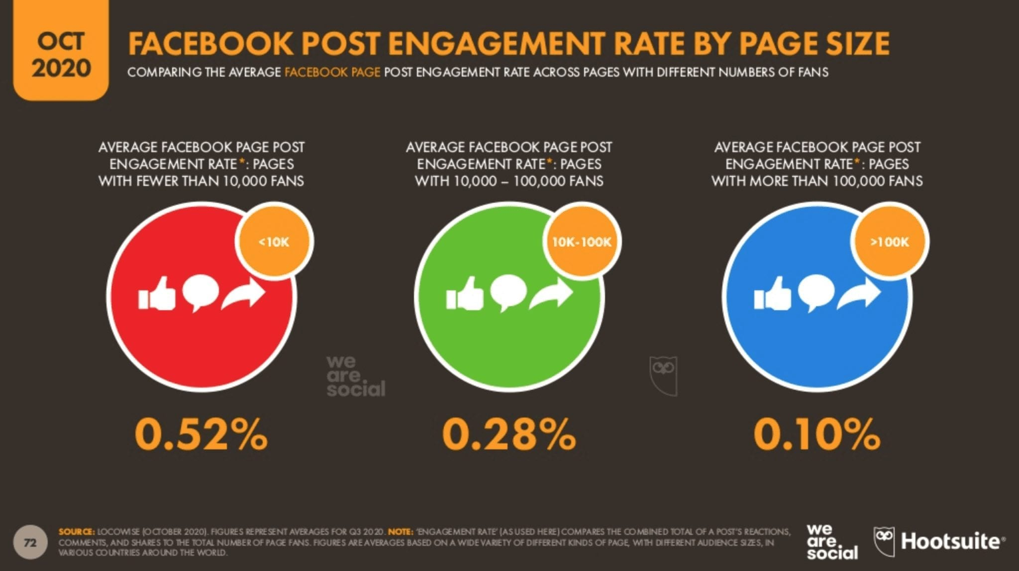 eNitiate   Bra Willy Seyama   Digital 2020 Report   7 Most Valuable Lessons   October Edition   Facebook Post Engagement Rate by Page Size   Nov 2020