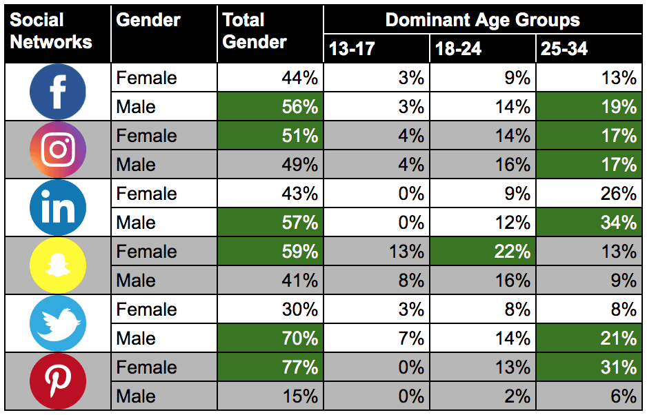 eNitiate   Bra Willy Seyama   Digital 2020 Report   7 Most Valuable Lessons   October Edition   Gender and Dominant Age Group Skews   Nov 2020