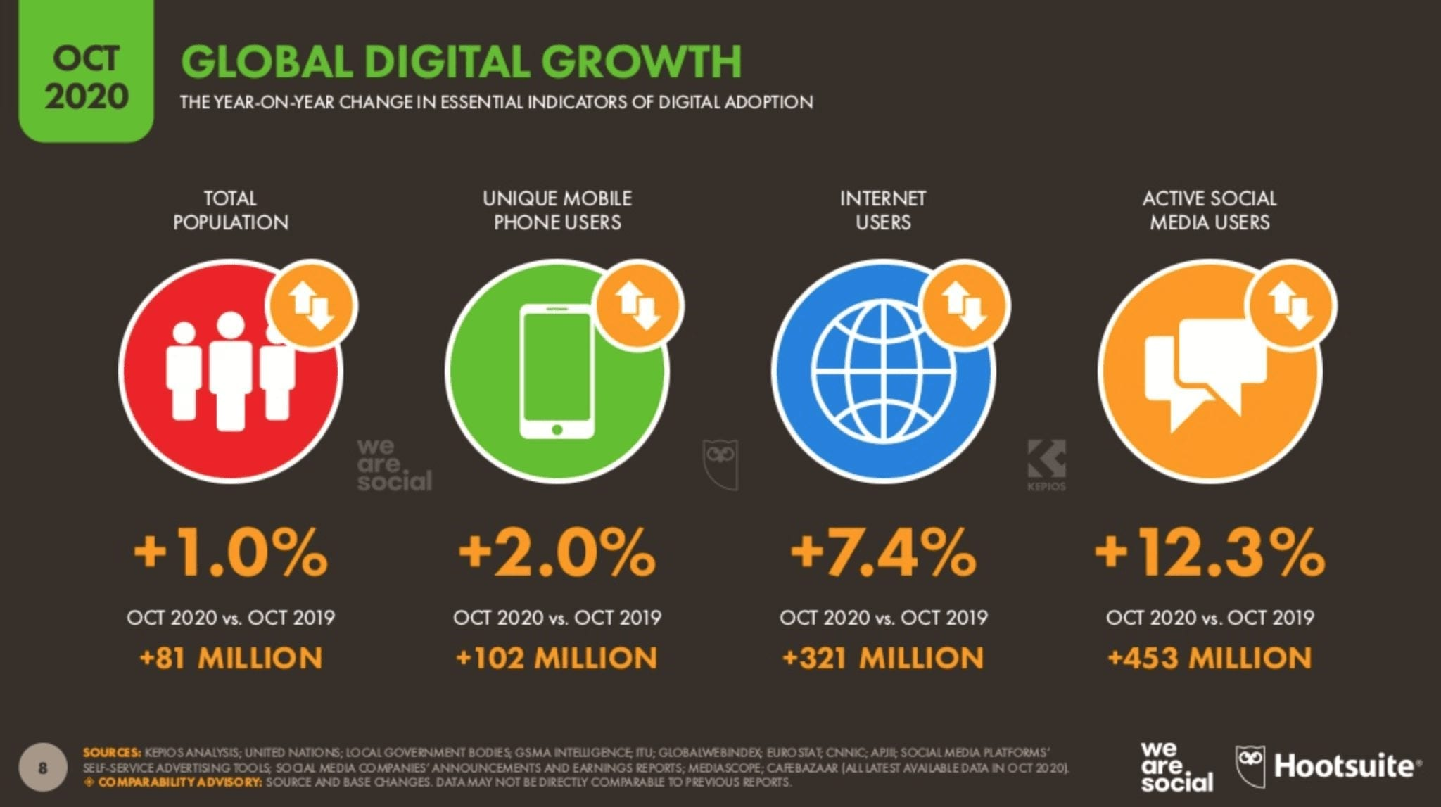 eNitiate   Bra Willy Seyama   Digital 2020 Report   7 Most Valuable Lessons   October Edition   Global Digital Growths   Nov 2020