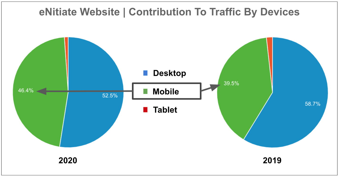 eNitiate | Website Performance | Contributions to Traffic By Devices - 2020 vs 2019 | Jan 2021