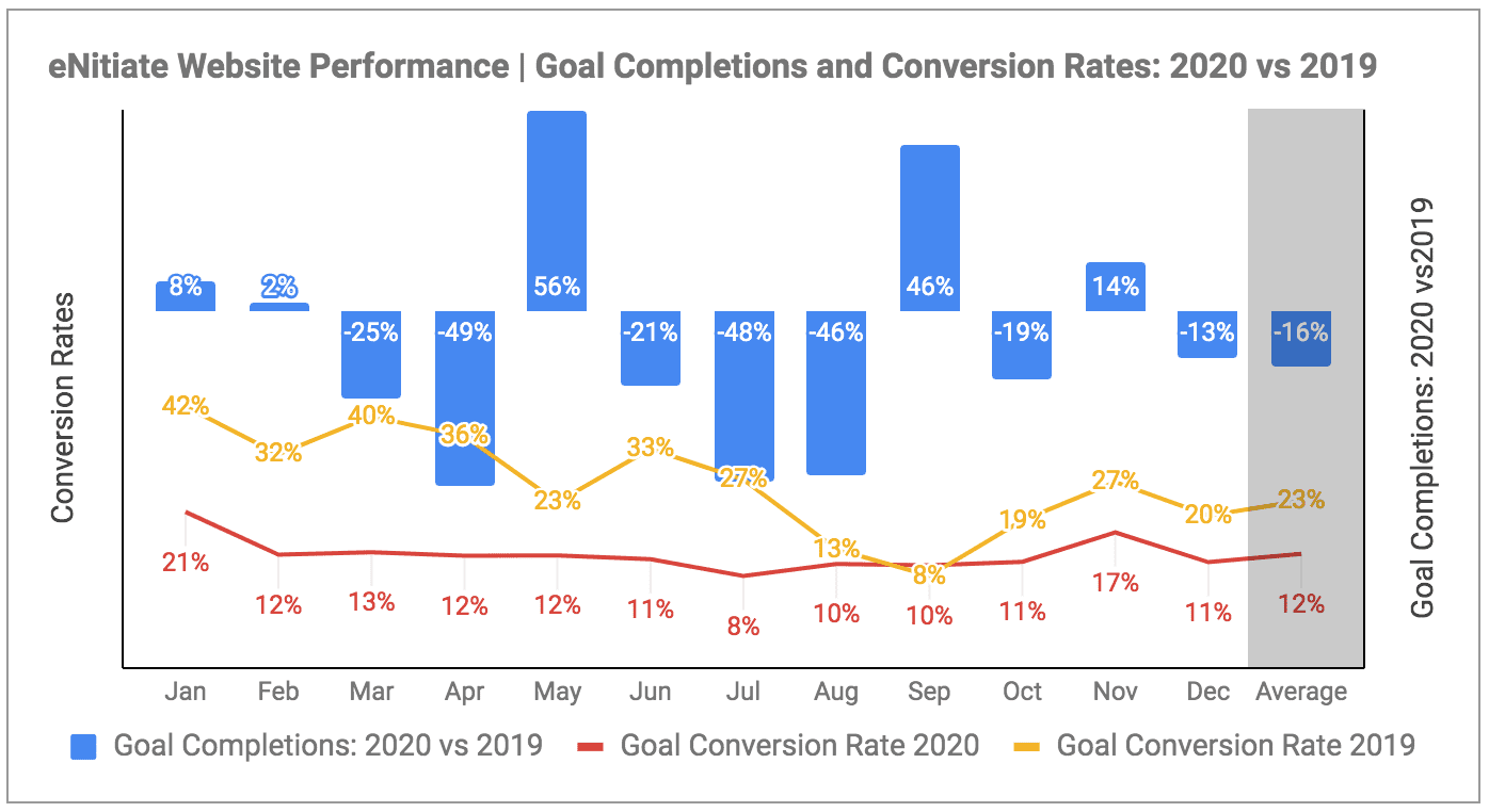 eNitiate Website Performance | Pageview Growth | Goal Conversion Rates and Goal Completions | 2019 and 2020 | Jan 2021