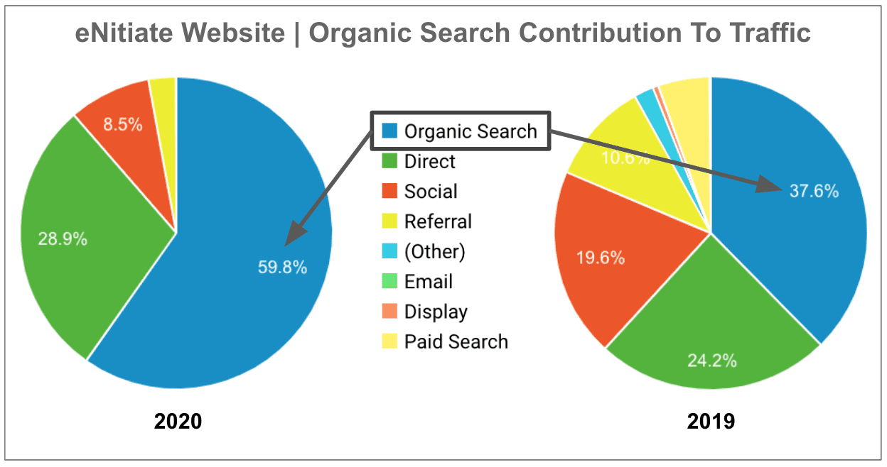 eNitiate | Website Performance | Organic Search Contribution to Traffic - 2020 vs 2019
